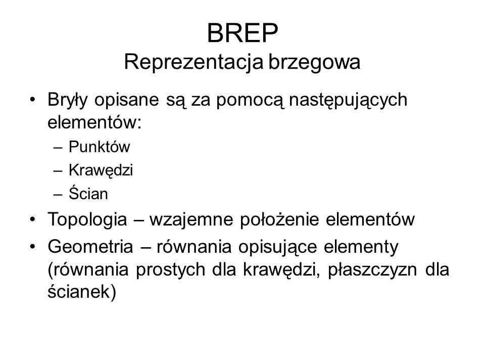 BREP Reprezentacja brzegowa Bryły opisane są za pomocą następujących elementów: –Punktów –Krawędzi –Ścian Topologia – wzajemne położenie elementów Geometria – równania opisujące elementy (równania prostych dla krawędzi, płaszczyzn dla ścianek)