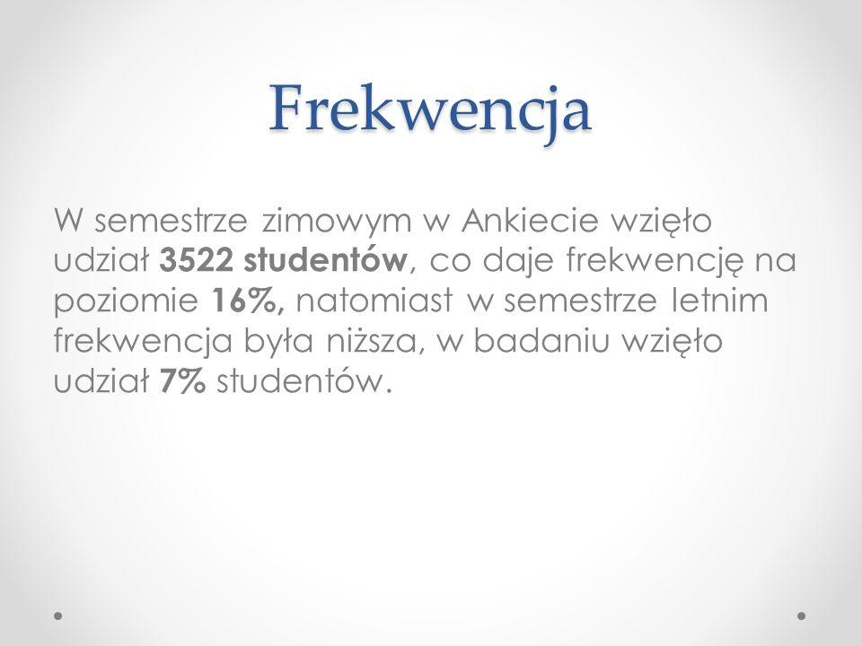 Frekwencja W semestrze zimowym w Ankiecie wzięło udział 3522 studentów, co daje frekwencję na poziomie 16%, natomiast w semestrze letnim frekwencja była niższa, w badaniu wzięło udział 7% studentów.