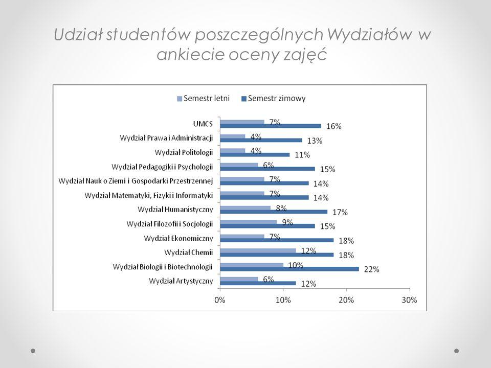 Udział studentów poszczególnych Wydziałów w ankiecie oceny zajęć
