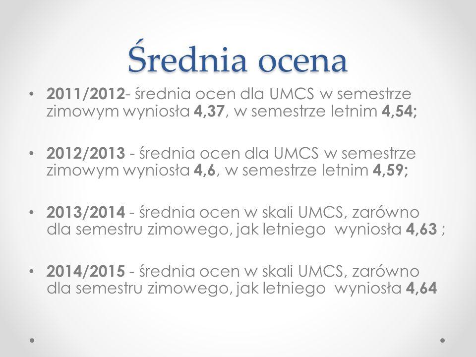 Oceny jednostek UMCS z podziałem na semestry
