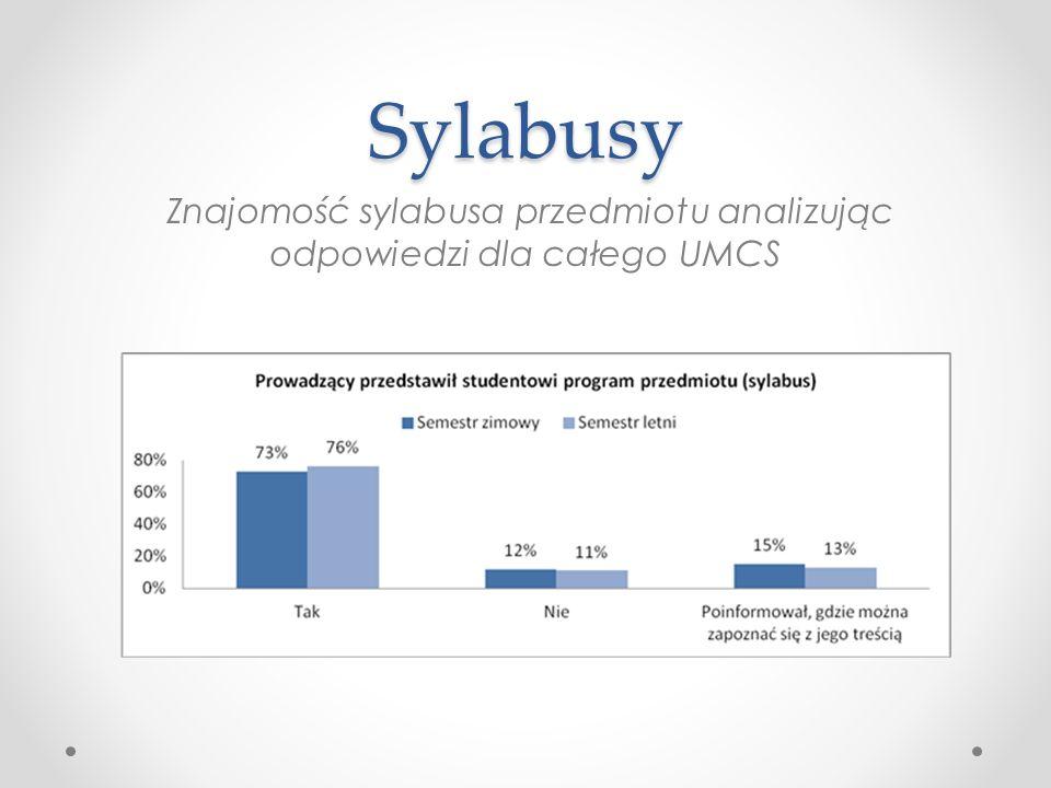 Sylabusy Znajomość sylabusa przedmiotu analizując odpowiedzi dla całego UMCS