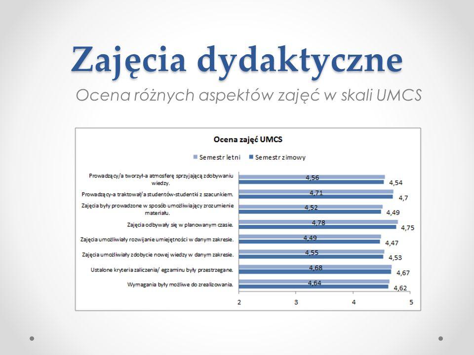 Ocena poszczególnych aspektów zajęć z podziałem na Wydziały
