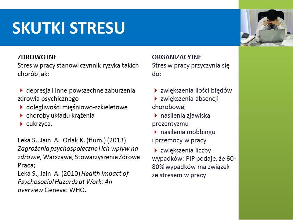 SKUTKI STRESU ZDROWOTNE Stres w pracy stanowi czynnik ryzyka takich chorób jak:  depresja i inne powszechne zaburzenia zdrowia psychicznego  dolegliwości mięśniowo-szkieletowe  choroby układu krążenia  cukrzyca.