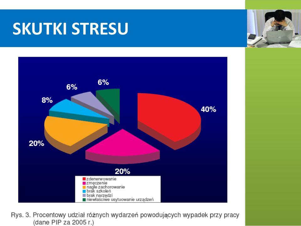SKUTKI STRESU