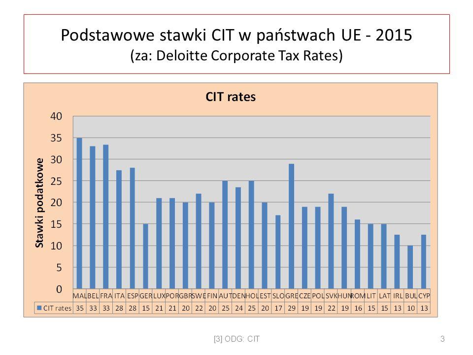 Podstawowe stawki CIT w państwach UE - 2015 (za: Deloitte Corporate Tax Rates) [3] ODG: CIT3
