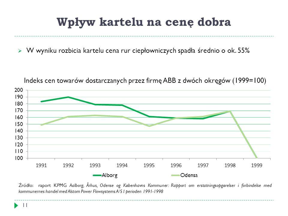 Wpływ kartelu na cenę dobra 11  W wyniku rozbicia kartelu cena rur ciepłowniczych spadła średnio o ok.