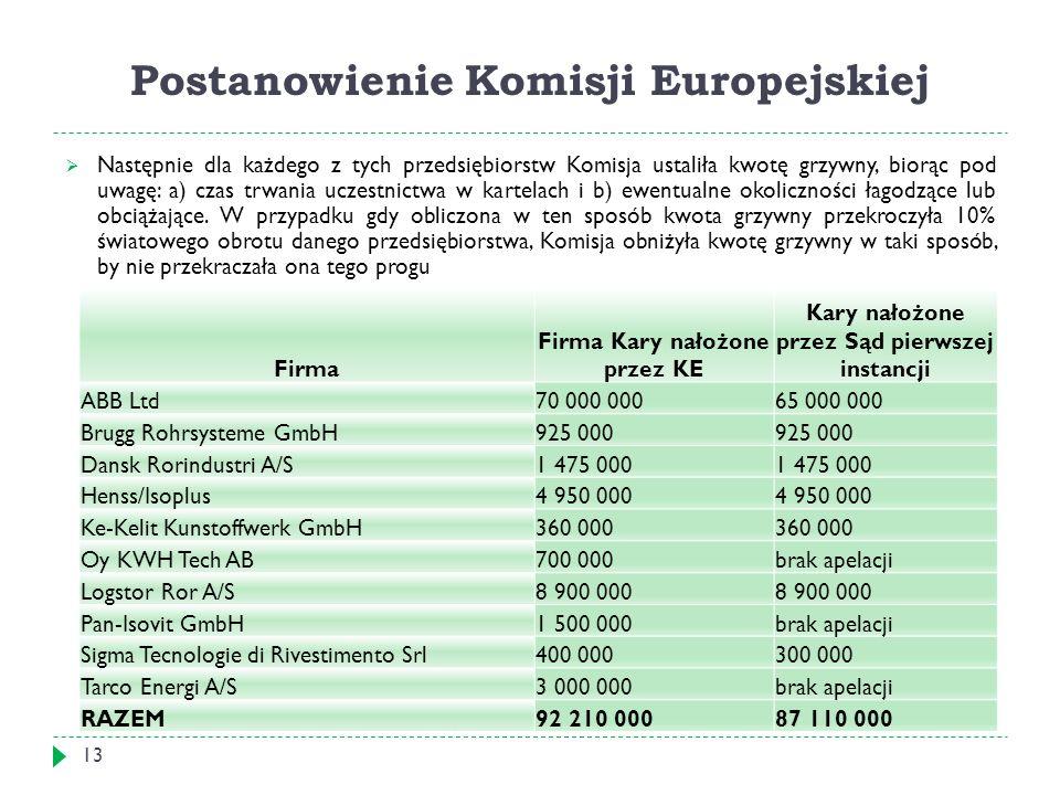Postanowienie Komisji Europejskiej 13  Następnie dla każdego z tych przedsiębiorstw Komisja ustaliła kwotę grzywny, biorąc pod uwagę: a) czas trwania uczestnictwa w kartelach i b) ewentualne okoliczności łagodzące lub obciążające.