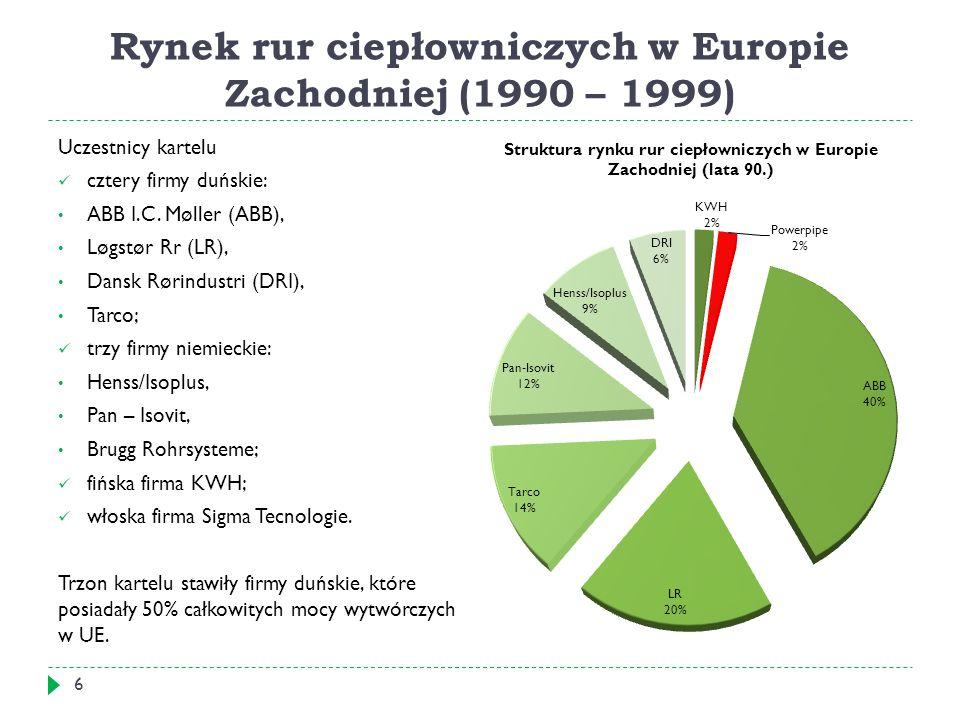 Rynek rur ciepłowniczych w Europie Zachodniej (1990 – 1999) Uczestnicy kartelu cztery firmy duńskie: ABB I.C.