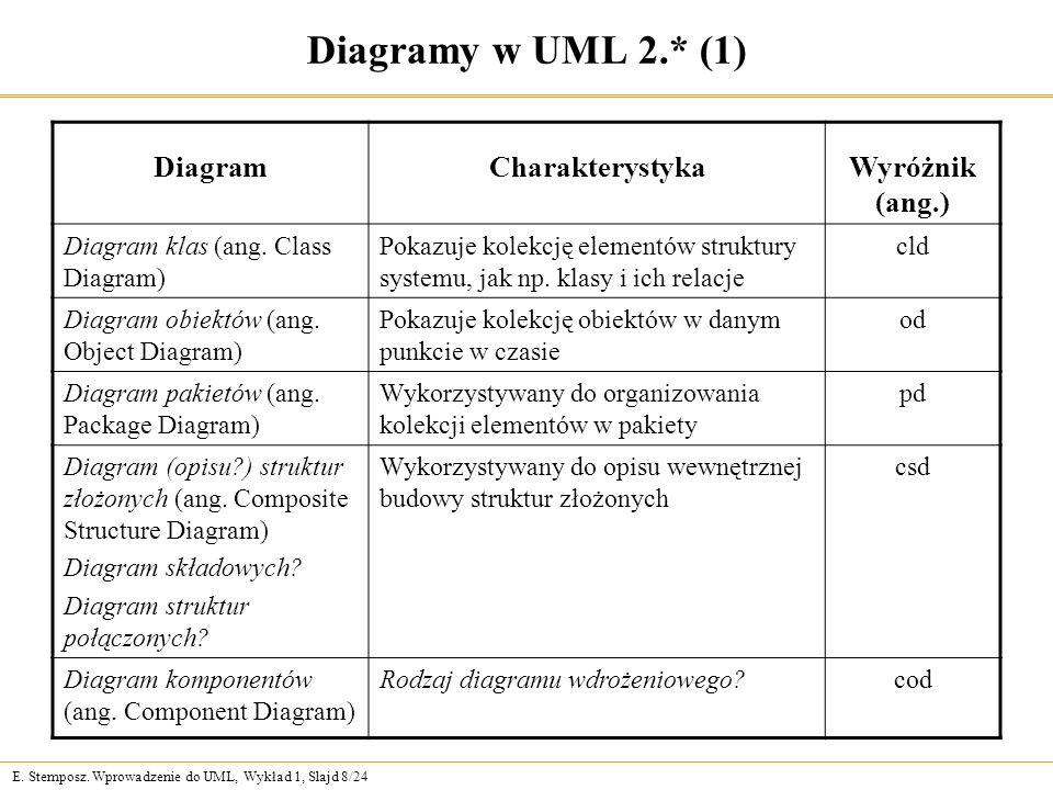E. Stemposz. Wprowadzenie do UML, Wykład 1, Slajd 8/24 Diagramy w UML 2.* (1) DiagramCharakterystykaWyróżnik (ang.) Diagram klas (ang. Class Diagram)