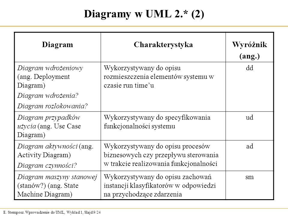 E. Stemposz. Wprowadzenie do UML, Wykład 1, Slajd 9/24 Diagramy w UML 2.* (2) DiagramCharakterystykaWyróżnik (ang.) Diagram wdrożeniowy (ang. Deployme