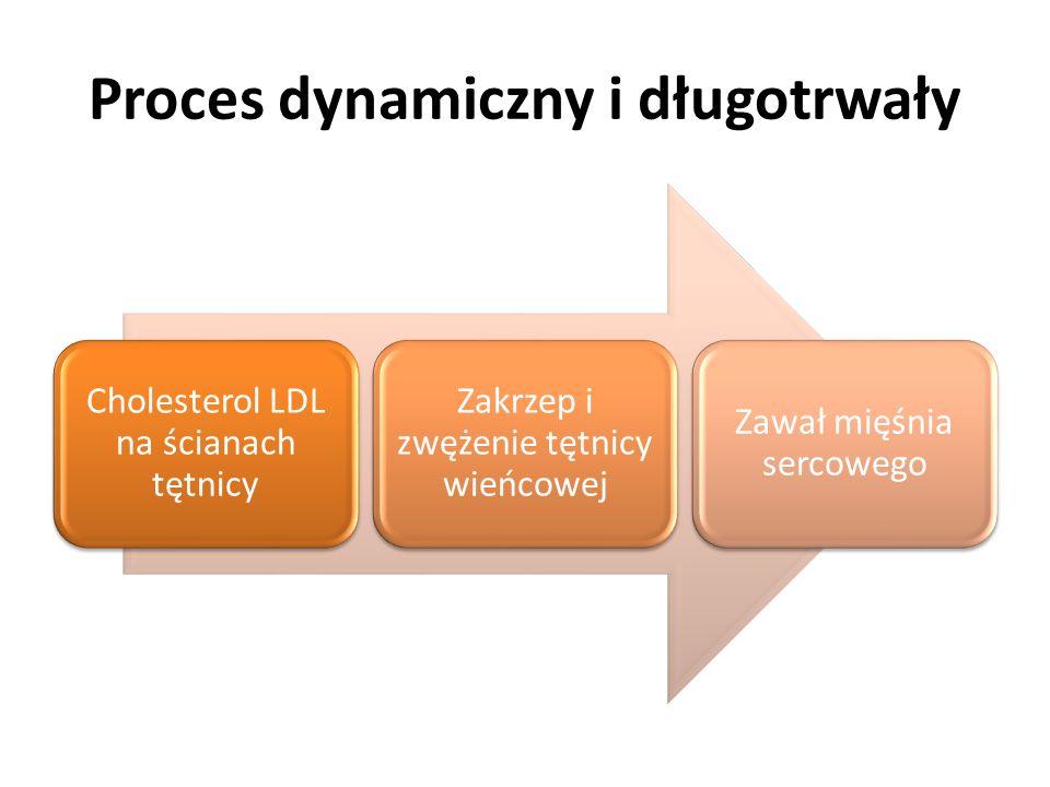 Proces dynamiczny i długotrwały Cholesterol LDL na ścianach tętnicy Zakrzep i zwężenie tętnicy wieńcowej Zawał mięśnia sercowego