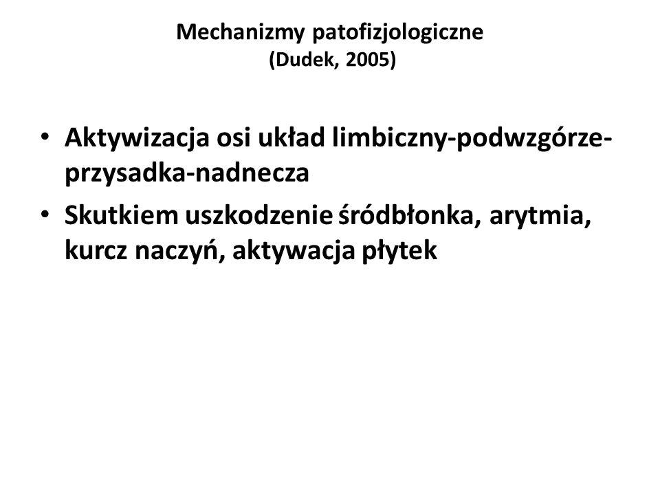 Mechanizmy patofizjologiczne (Dudek, 2005) Aktywizacja osi układ limbiczny-podwzgórze- przysadka-nadnecza Skutkiem uszkodzenie śródbłonka, arytmia, kurcz naczyń, aktywacja płytek