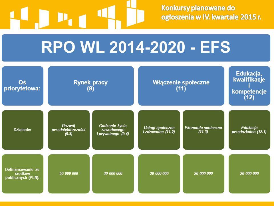 RPO WL 2014-2020 - EFS Oś priorytetowa:Działanie:Alokacja (PLN): Rynek pracy (9) Adaptacyjność przedsiębiorstw i pracowników do zmian (10) Włączenie społeczne (11) Aktywne włączenie (11.1) 30 000 000 Edukacja, kwalifikacje i kompetencje (12)