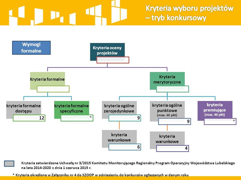 Kryteria oceny projektów Kryteria formalne kryteria formalne dostępu 12 kryteria formalne specyficzne * Kryteria merytoryczne kryteria ogólne zerojedynkowe 18 Wymogi formalne * Kryteria określone w Załączniku nr 4 do SZOOP w odniesieniu do naborów projektów pozakonkursowych ogłaszanych w danym roku Kryteria zatwierdzone Uchwałą nr 3/2015 Komitetu Monitorującego Regionalny Program Operacyjny Województwa Lubelskiego na lata 2014-2020 z dnia 1 czerwca 2015 r.