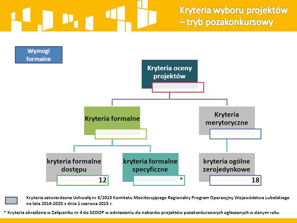 Kryteria oceny dla Działania 11.3 15 Kryteria formalne specyficzne 14 Kryteria premiujące (max.
