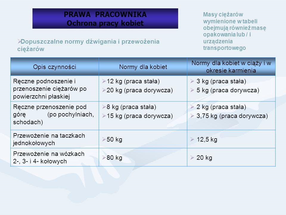  Dopuszczalne normy dźwigania i przewożenia ciężarów Opis czynnościNormy dla kobiet Normy dla kobiet w ciąży i w okresie karmienia Ręczne podnoszenie i przenoszenie ciężarów po powierzchni płaskiej  12 kg (praca stała)  20 kg (praca dorywcza)  3 kg (praca stała)  5 kg (praca dorywcza) Ręczne przenoszenie pod górę (po pochylniach, schodach)  8 kg (praca stała)  15 kg (praca dorywcza)  2 kg (praca stała)  3,75 kg (praca dorywcza) Przewożenie na taczkach jednokołowych  50 kg  12,5 kg Przewożenie na wózkach 2-, 3- i 4- kołowych  80 kg  20 kg Masy ciężarów wymienione w tabeli obejmują również masę opakowania lub / i urządzenia transportowego PRAWA PRACOWNIKA Ochrona pracy kobiet