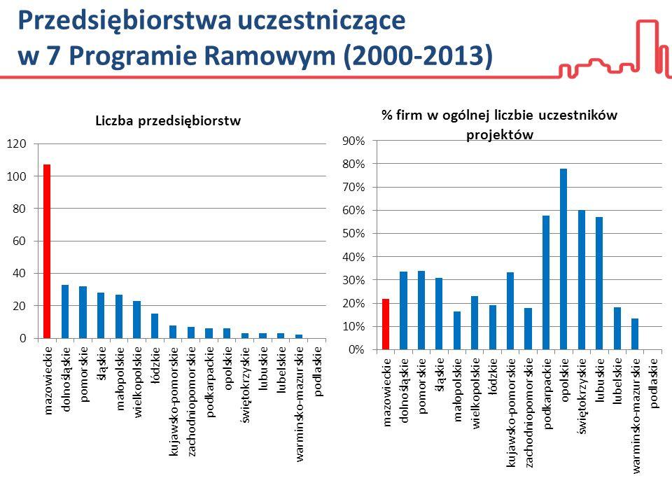 Przedsiębiorstwa uczestniczące w 7 Programie Ramowym (2000-2013)