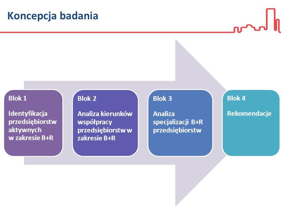 Koncepcja badania Blok 1 Identyfikacja przedsiębiorstw aktywnych w zakresie B+R Blok 2 Analiza kierunków współpracy przedsiębiorstw w zakresie B+R Blok 3 Analiza specjalizacji B+R przedsiębiorstw Blok 4 Rekomendacje