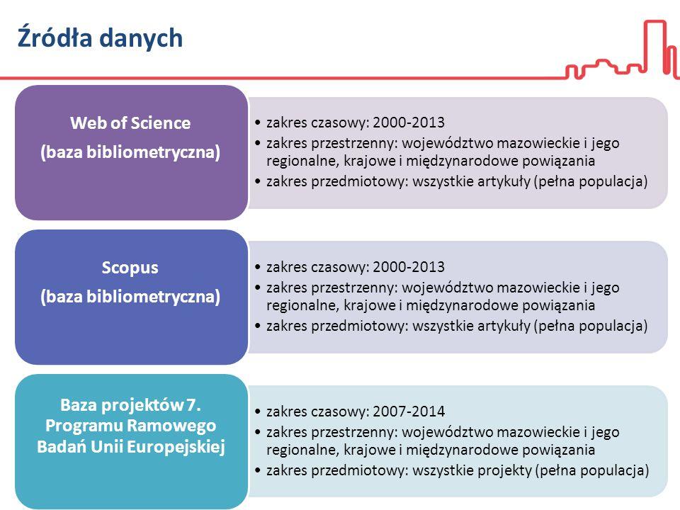 Źródła danych zakres czasowy: 2000-2013 zakres przestrzenny: województwo mazowieckie i jego regionalne, krajowe i międzynarodowe powiązania zakres przedmiotowy: wszystkie artykuły (pełna populacja) Web of Science (baza bibliometryczna) zakres czasowy: 2000-2013 zakres przestrzenny: województwo mazowieckie i jego regionalne, krajowe i międzynarodowe powiązania zakres przedmiotowy: wszystkie artykuły (pełna populacja) Scopus (baza bibliometryczna) zakres czasowy: 2007-2014 zakres przestrzenny: województwo mazowieckie i jego regionalne, krajowe i międzynarodowe powiązania zakres przedmiotowy: wszystkie projekty (pełna populacja) Baza projektów 7.