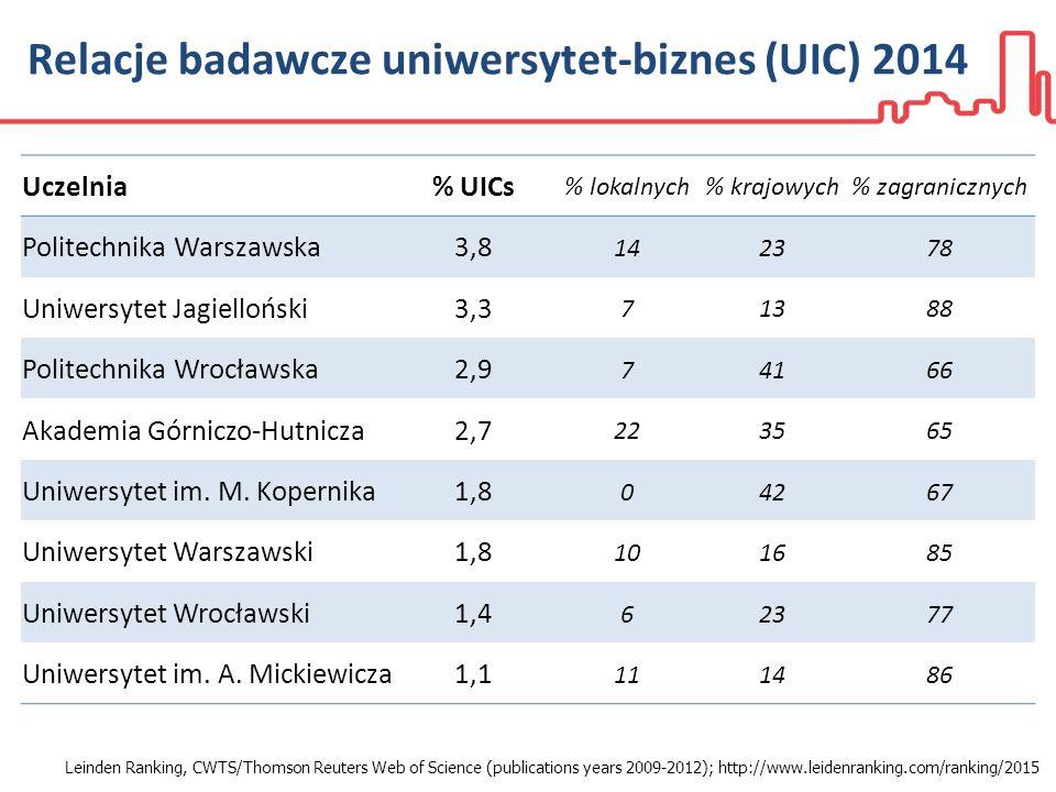 Relacje badawcze uniwersytet-biznes (UIC) 2014 Leinden Ranking, CWTS/Thomson Reuters Web of Science (publications years 2009-2012); http://www.leidenranking.com/ranking/2015 Uczelnia% UICs % lokalnych% krajowych% zagranicznych Politechnika Warszawska3,8 142378 Uniwersytet Jagielloński3,3 71388 Politechnika Wrocławska2,9 74166 Akademia Górniczo-Hutnicza2,7 223565 Uniwersytet im.
