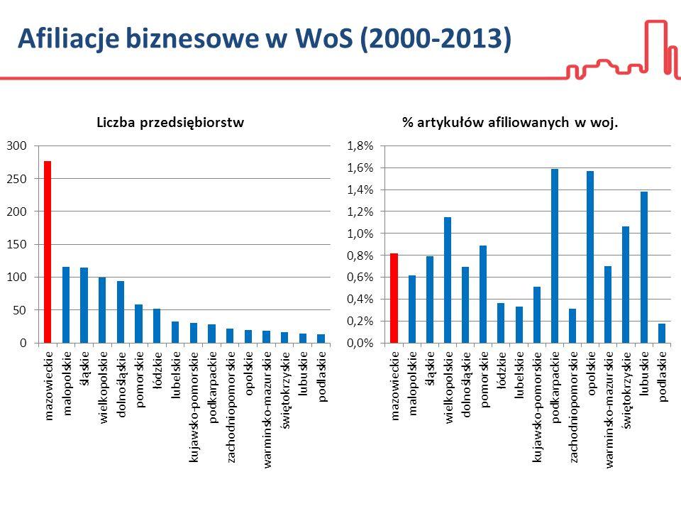 Afiliacje biznesowe w WoS (2000-2013)