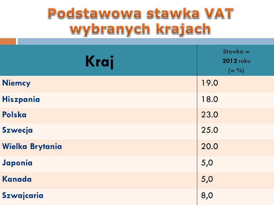 Kraj Stawka w 2012 roku (w %) Niemcy19.0 Hiszpania18.0 Polska23.0 Szwecja25.0 Wielka Brytania20.0 Japonia5,0 Kanada5,0 Szwajcaria8,0