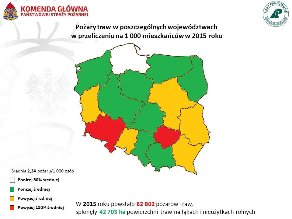 Pożary traw w poszczególnych województwach w przeliczeniu na 1 000 mieszkańców w 2015 roku Poniżej 50% średniej Poniżej średniej Powyżej średniej Powyżej 150% średniej Średnia 2,34 pożaru/1 000 osób W 2015 roku powstało 82 802 pożarów traw, spłonęły 42 703 ha powierzchni traw na łąkach i nieużytkach rolnych