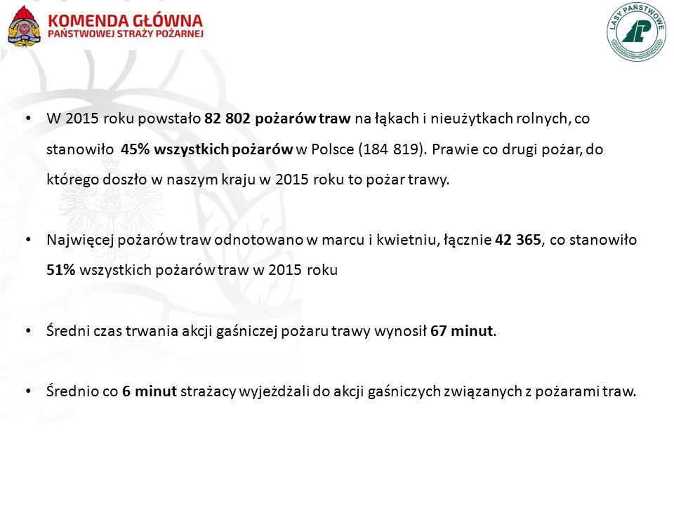 W 2015 roku powstało 82 802 pożarów traw na łąkach i nieużytkach rolnych, co stanowiło 45% wszystkich pożarów w Polsce (184 819).