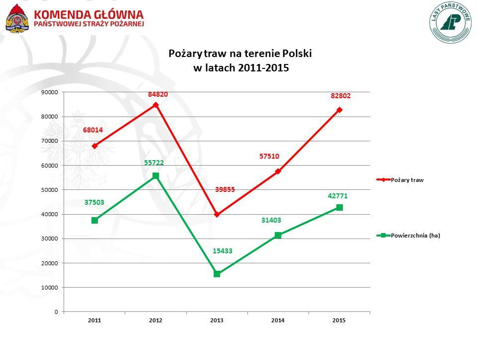 Pożary traw na terenie Polski w latach 2011-2015