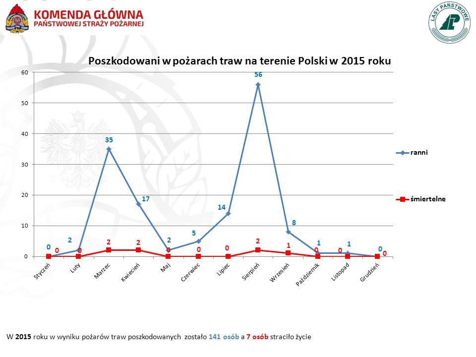 Poszkodowani w pożarach traw na terenie Polski w 2015 roku W 2015 roku w wyniku pożarów traw poszkodowanych zostało 141 osób a 7 osób straciło życie