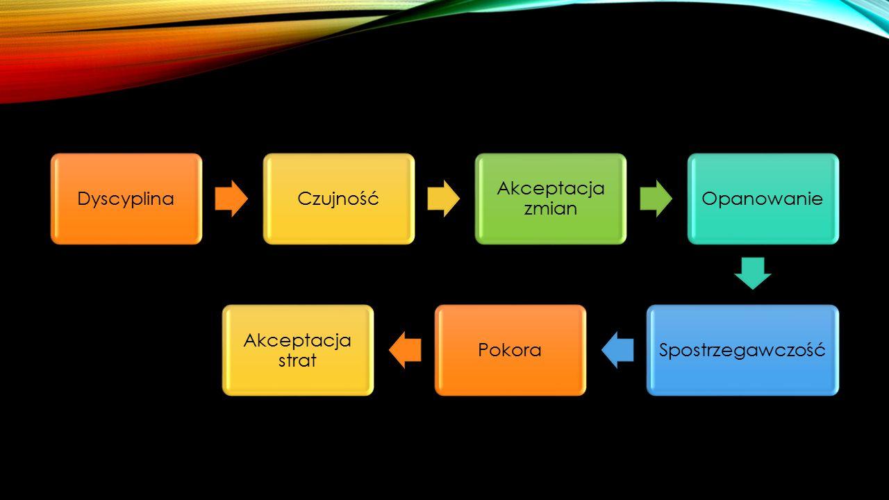 DyscyplinaCzujność Akceptacja zmian OpanowanieSpostrzegawczośćPokora Akceptacja strat