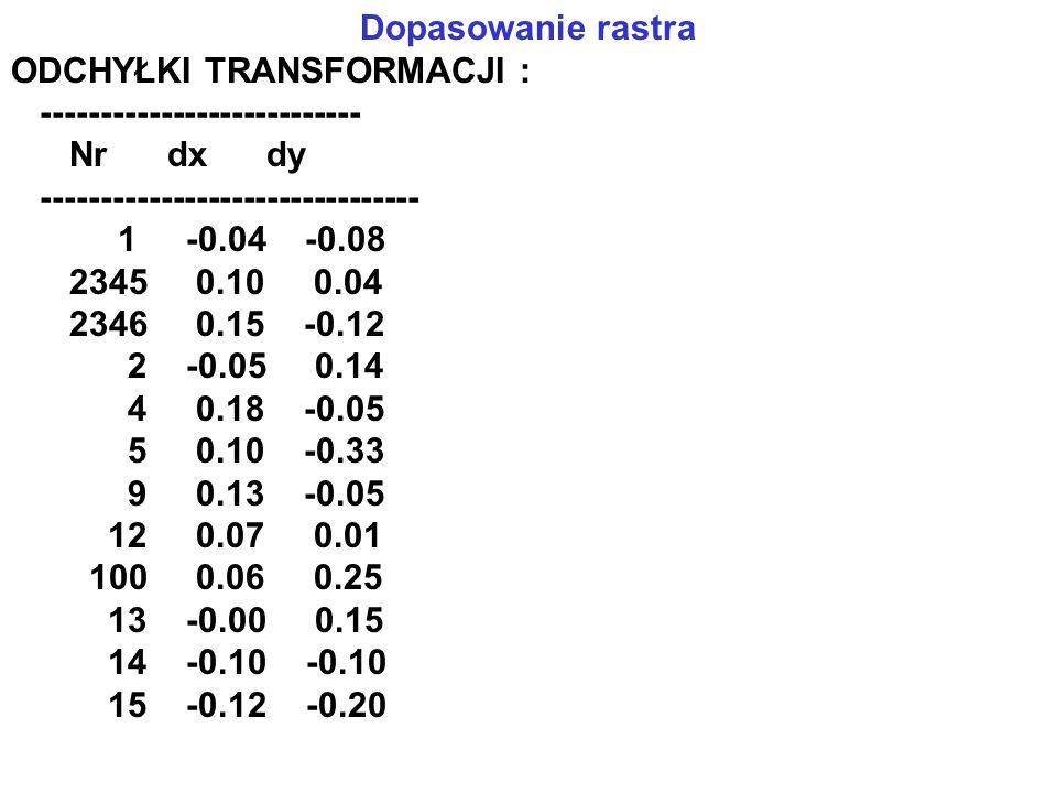 Dopasowanie rastra ODCHYŁKI TRANSFORMACJI : --------------------------- Nr dx dy -------------------------------- 1 -0.04 -0.08 2345 0.10 0.04 2346 0.