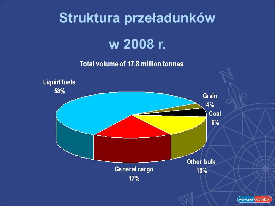 Struktura przeładunków w 2008 r. Total volume of 17.8 million tonnes