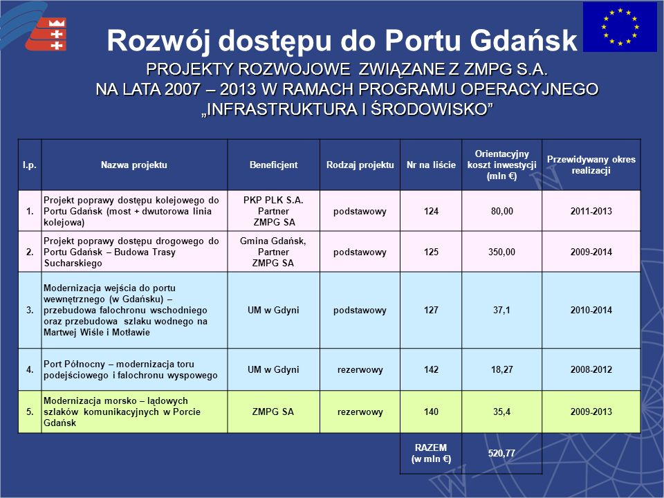 Rozwój dostępu do Portu Gdańsk PROJEKTY ROZWOJOWE ZWIĄZANE Z ZMPG S.A.