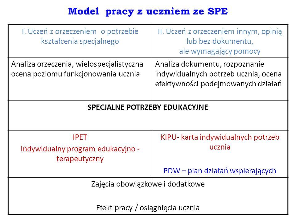 Model pracy z uczniem ze SPE I. Uczeń z orzeczeniem o potrzebie kształcenia specjalnego II.