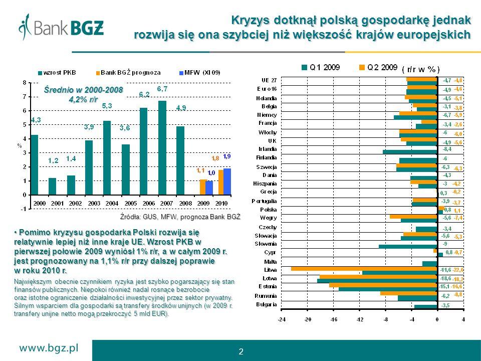 2 Źródła: GUS, MFW, prognoza Bank BGŻ Kryzys dotknął polską gospodarkę jednak rozwija się ona szybciej niż większość krajów europejskich Pomimo kryzysu gospodarka Polski rozwija się relatywnie lepiej niż inne kraje UE.