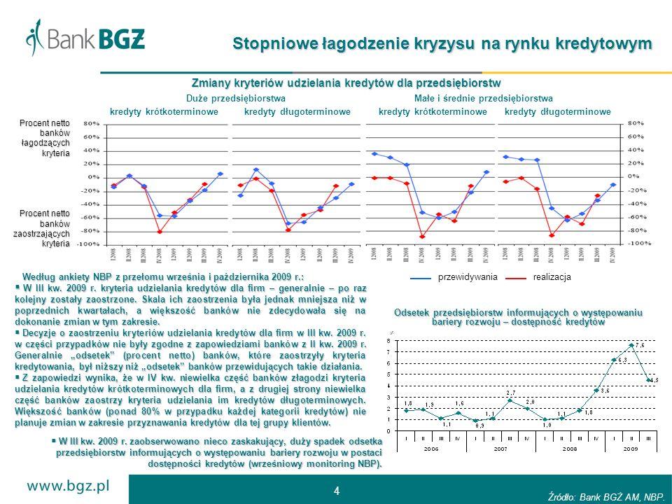 4 Stopniowe łagodzenie kryzysu na rynku kredytowym Źródło: Bank BGŻ AM, NBP.