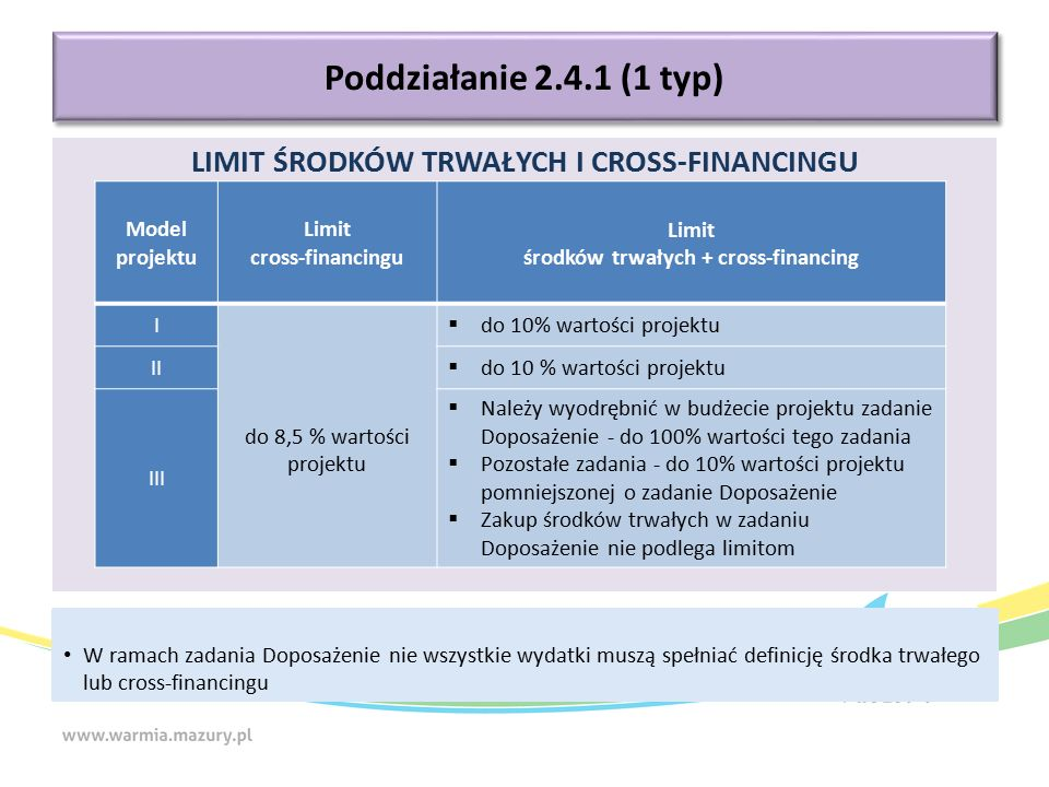 LIMIT ŚRODKÓW TRWAŁYCH I CROSS-FINANCINGU Poddziałanie 2.4.1 (1 typ) Model projektu Limit cross-financingu Limit środków trwałych + cross-financing I do 8,5 % wartości projektu  do 10% wartości projektu II  do 10 % wartości projektu III  Należy wyodrębnić w budżecie projektu zadanie Doposażenie - do 100% wartości tego zadania  Pozostałe zadania - do 10% wartości projektu pomniejszonej o zadanie Doposażenie  Zakup środków trwałych w zadaniu Doposażenie nie podlega limitom W ramach zadania Doposażenie nie wszystkie wydatki muszą spełniać definicję środka trwałego lub cross-financingu
