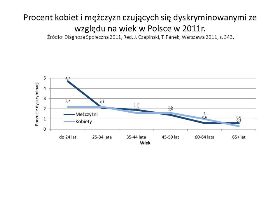 Procent kobiet i mężczyzn czujących się dyskryminowanymi ze względu na wiek w Polsce w 2011r.