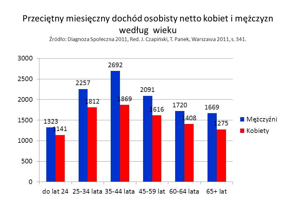 Przeciętny miesięczny dochód osobisty netto kobiet i mężczyzn według wieku Źródło: Diagnoza Społeczna 2011, Red.