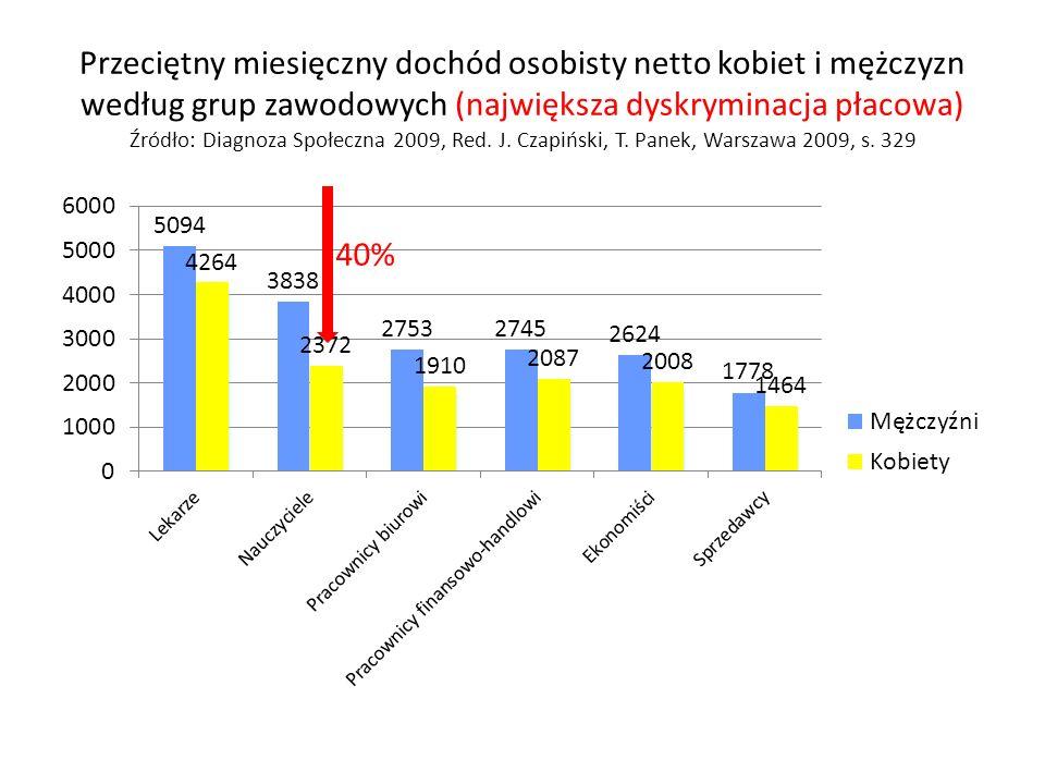 Przeciętny miesięczny dochód osobisty netto kobiet i mężczyzn według grup zawodowych (największa dyskryminacja płacowa) Źródło: Diagnoza Społeczna 2009, Red.