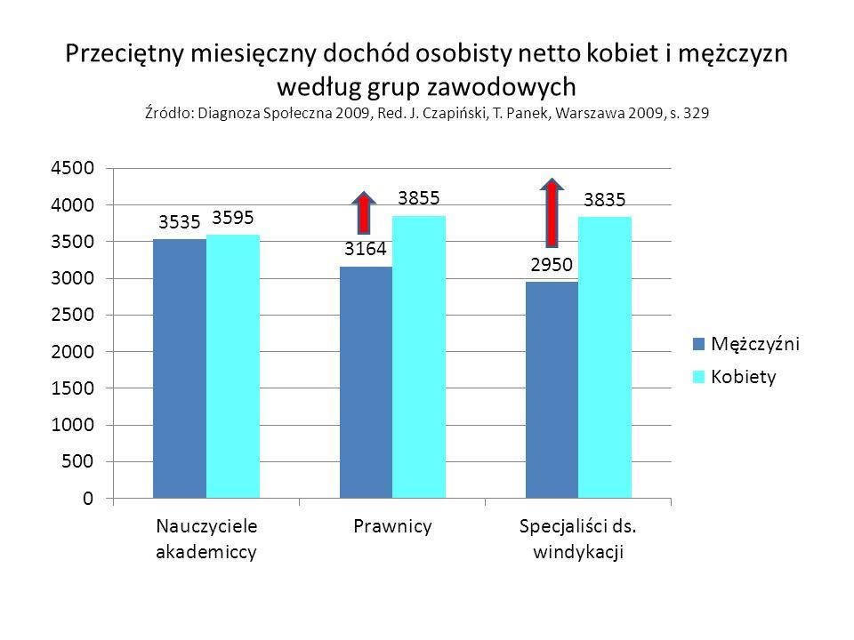 Przeciętny miesięczny dochód osobisty netto kobiet i mężczyzn według grup zawodowych Źródło: Diagnoza Społeczna 2009, Red.
