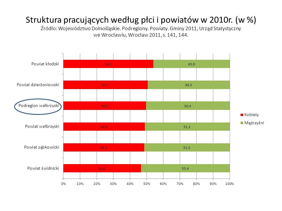 Struktura pracujących według płci i powiatów w 2010r.