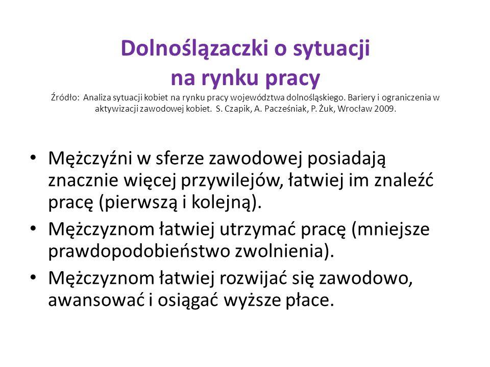 Dolnoślązaczki o sytuacji na rynku pracy Źródło: Analiza sytuacji kobiet na rynku pracy województwa dolnośląskiego.