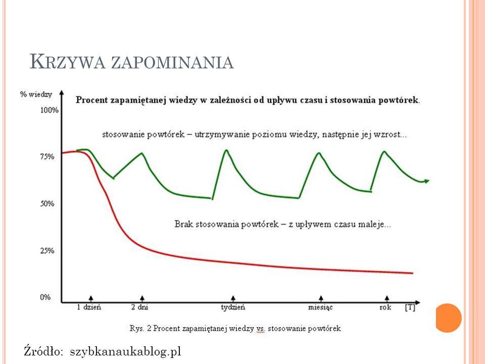 K RZYWA ZAPOMINANIA Źródło: szybkanaukablog.pl