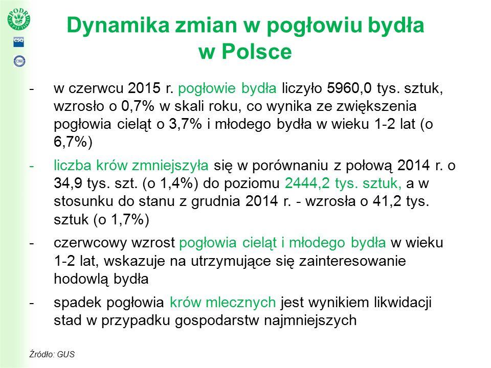Dynamika zmian w pogłowiu bydła w Polsce -w czerwcu 2015 r.
