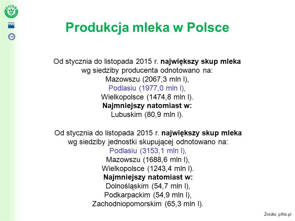 Produkcja mleka w Polsce Źródło: pfhb.pl Od stycznia do listopada 2015 r.