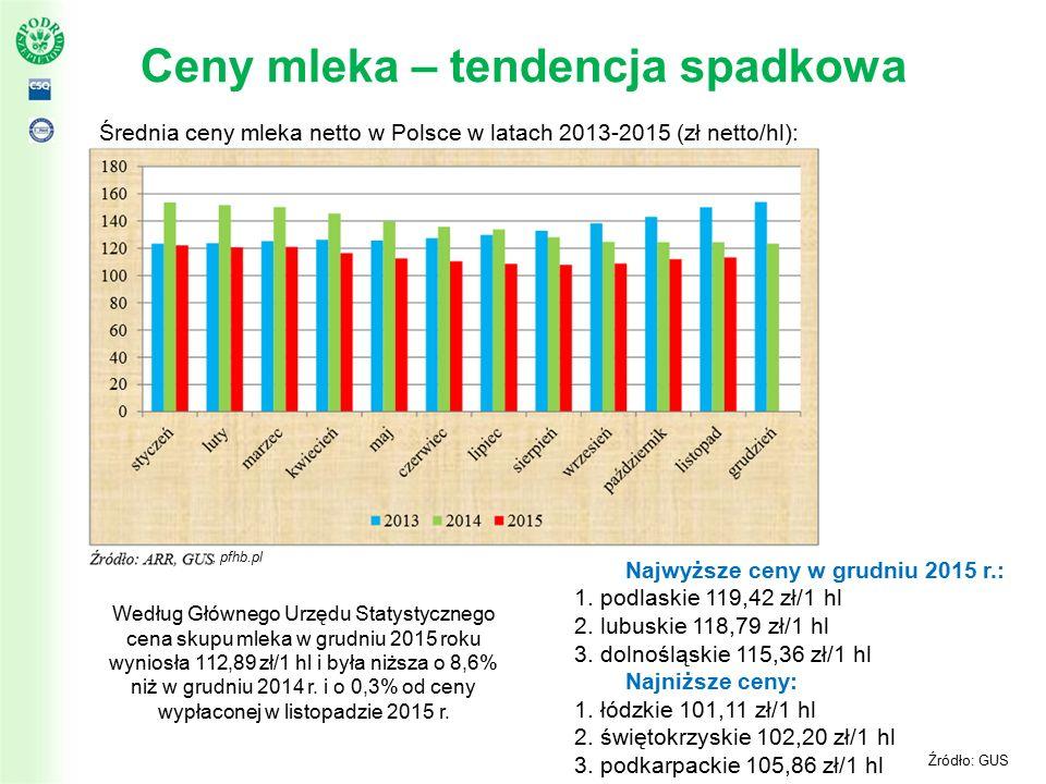 Ceny mleka – tendencja spadkowa Średnia ceny mleka netto w Polsce w latach 2013-2015 (zł netto/hl): Źródło: GUS Najwyższe ceny w grudniu 2015 r.: 1.