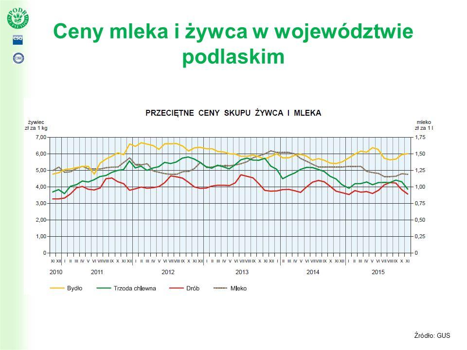 Ceny mleka i żywca w województwie podlaskim Źródło: GUS