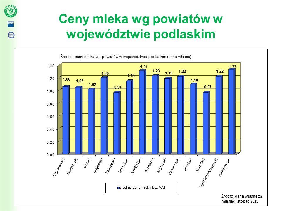 Ceny mleka wg powiatów w województwie podlaskim